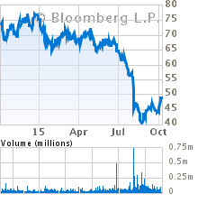 Current Stock Chart for VIACOM INC-CLASS A (VIA)