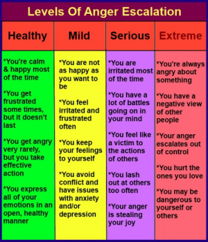 Anger Scale Chart http://www.angermanagementresource.com/anger ...