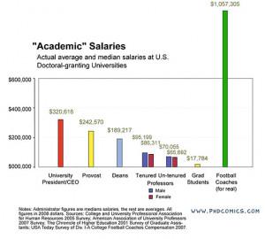 Academic vs. Football Coach Salaries