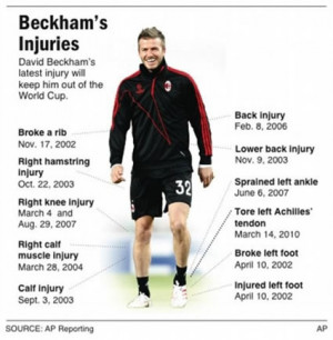 Sadly, Beckham's latest Achilles injury will force him to miss the ...