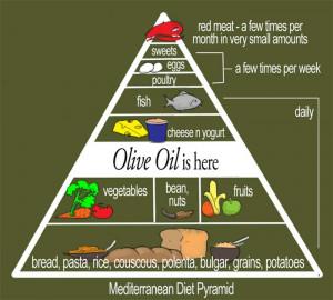 New Food Pyramid Mediterranean Diet