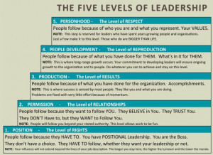 the chart shows, even if somebody is at the lowest level of leadership ...