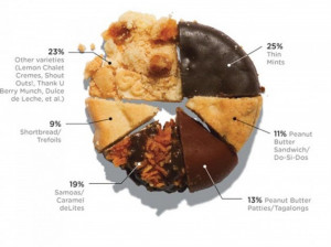Which Girl Scout Cookies Score the Most Brownie Points? Infographic