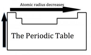 Atomic Radius Trend Chart