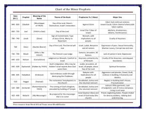 Old Testament Prophets Timeline Chart