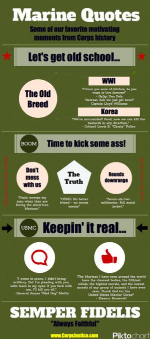 Infographic of best marine corps usmc quotes