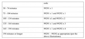 Critical Care 99291 and 99292 time threshold table