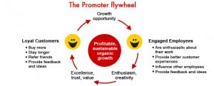 In short, engaged employees play a vital role in creating customer ...