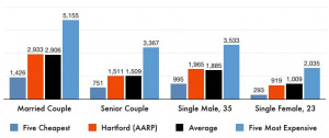 Hartford Auto Insurance (AARP) | Auto Insurance Review