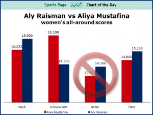 SPORTS CHART OF THE DAY: How Aly Raisman Was Screwed Out Of A Medal In ...