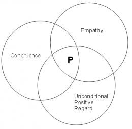 Defining empathy skills in practice - Carl Rogers and unconditional ...