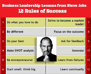 12 rules of success Steve Jobs, Financial Planning quotes, Behavioral ...
