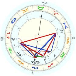 Rebecca Knapp - natal chart (Placidus)