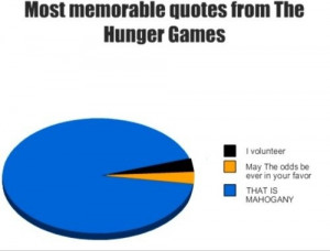Most memorable Quotes from The Hunger Games