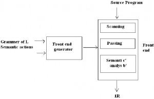 Explain language processor development tools by diagram, Computer ...