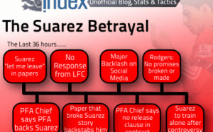 The Suarez betrayal – Full Time-Line of last 36 hours plus fan views