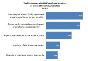 ... contributed to this disproportionate number of homeless LGBT youth