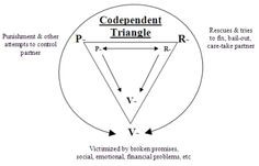 The Codependent Triangle More