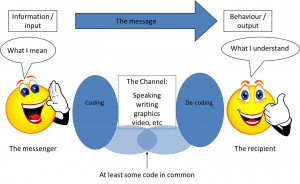 Figure 10.2: The communication process showing the relationships ...
