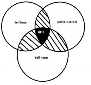 mine depression eating disorder self harm self hate ed
