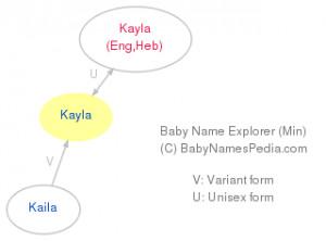 Kayla Name Meaning