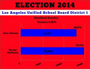 School board election results: McKenna wins despite gains by Johnson