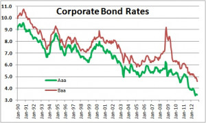 Composite Bond Rates Bonds Center Yahoo Finance