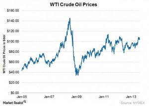 Why favorable oil prices help upstream energy sector spending