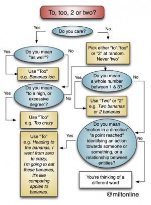 Funny grammar guide flowchart - this one on