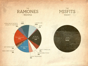 An infographic look at lyrical diversity vs. band longevity, in ...