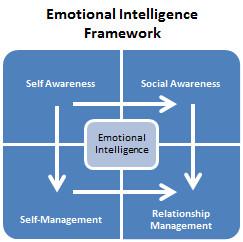 Daniel Goleman, Mental Health, Emotional Inteligence, Goleman Podcast ...