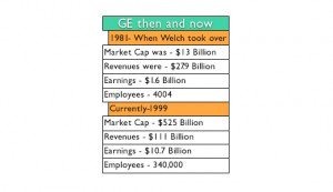 general electric then and now