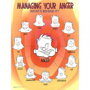 Managing Your Anger Faces Emotions Motivational Poster Art Print ...