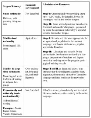 Second Language Acquisition Stages Chart