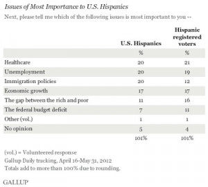 Hispanic Voters Put Other Issues Before Immigration