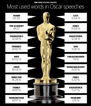 Oscars Academy Awards Quote