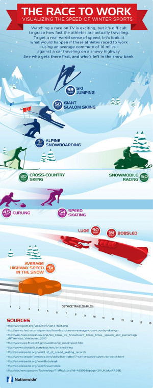 Find out how fast winter sports athletes actually travel.