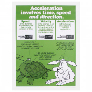 ... Posters > Physical Science > Speed-Velocity-Acceleration Poster