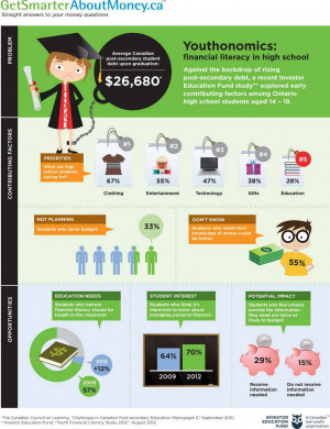 ... of financial literacy study among high school students Add to