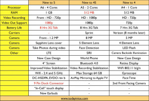 comparison specs between iPhone 4 iPhone 4S and iPhone 5