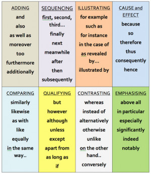 transition words and phrases for essay