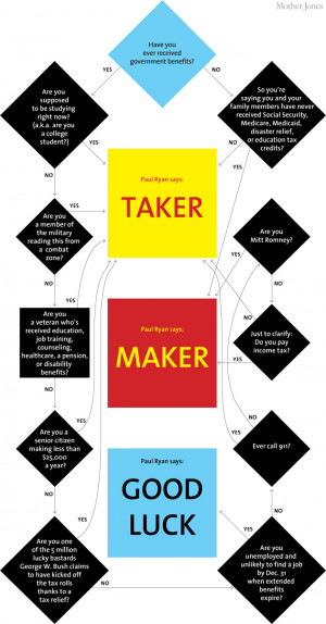 Flowchart: Are You a Taker or a Maker?