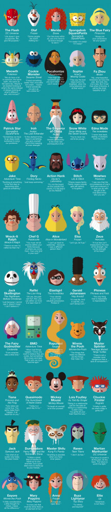 50 Inspirational Quotes From Cartoon Characters You Probably ...