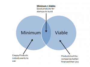 So the theory of Minimum Viable Product (MVP) is born. We all ...
