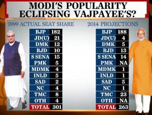 Is Narendra Modi becoming more popular than Atal Bihari Vajpayee ...