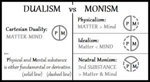 Description Dualism-vs-Monism.png