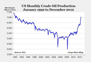 Us Crude Oil Production by Year