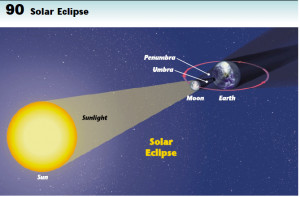 difference between solar and lunar eclipse