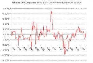 Corporate Bond Price Quotes