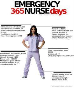 Emergency #Nurse...365 Days Accur Audit, Emergency Nursing, Er Nurs ...